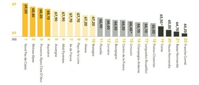 Selon l'indice relatif au bonheur, la Corse est la 19ème région la plus heureuse de France. (Capture d'écran IRB.)