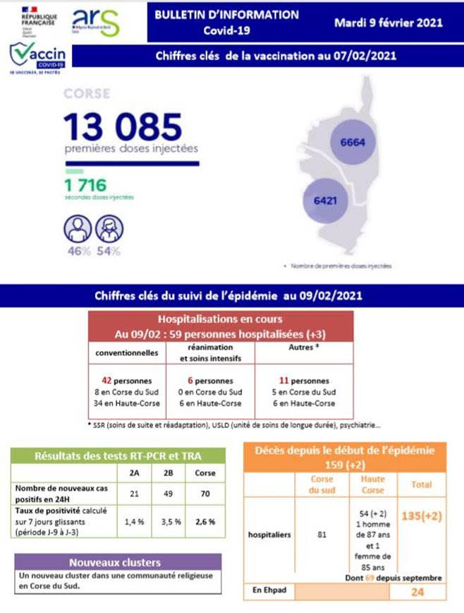 Covid-19 : Deux décès supplémentaires en Haute-Corse, un nouveau cluster en Corse-du-Sud