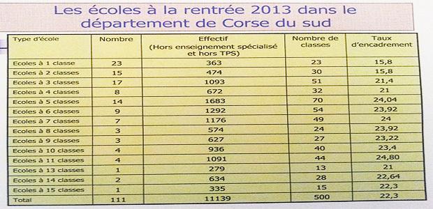 Corse-du-Sud : La carte scolaire votée à l'unanimité