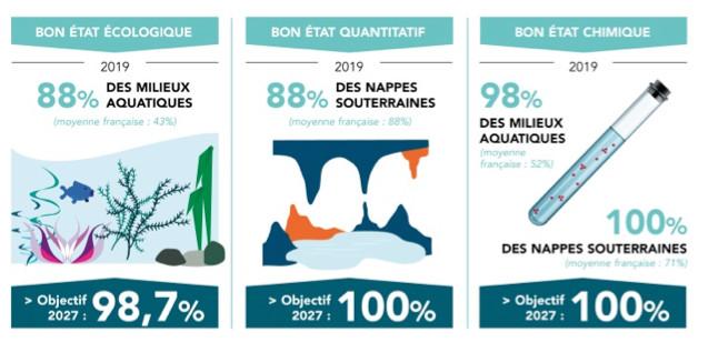 Lancement de la consultation du public sur la gestion de l'eau et les risques d'inondation en Corse