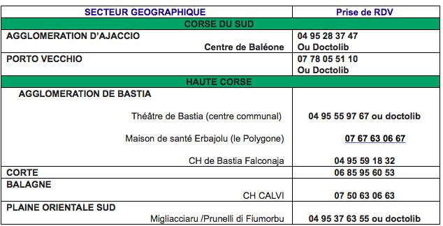 Coup d'accélérateur pour la vaccination : 5.510 doses en plus ce week-end en Corse