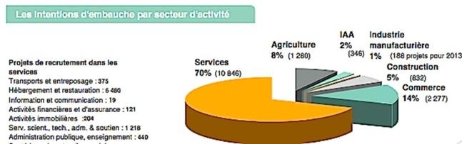 Corse : 15 770 projets de recrutement en 2013