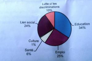 Le but du Cusc d'Ajaccio : réduire les inégalités entre les territoires