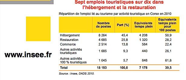 18 200 emplois salariés liés au tourisme en Corse