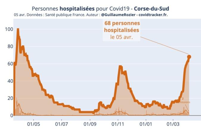 68 personnes hospitalisées pour COVID-19 en Corse-du-Sud, selon les données de Santé Publique France. Source : Covid Tracker