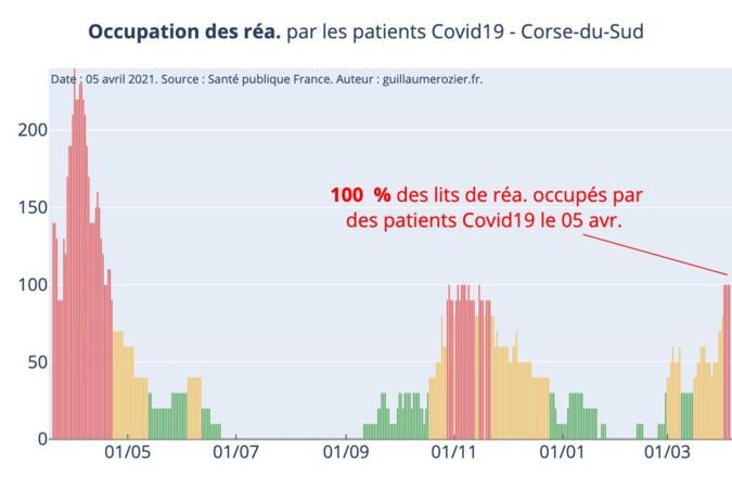 100% des lits de réanimation occupés en Corse-du-Sud, selon les données de Santé Publique France. Source : Covid Tracker