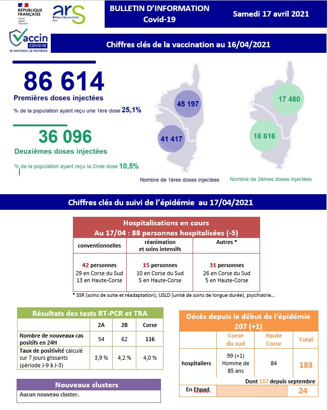 Covid-19 : un décès et 116 cas positifs supplémentaires en Corse