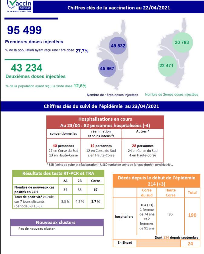 Covid-19 : encore trois décès en Corse-du-Sud
