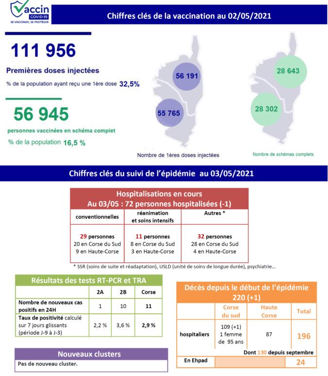 Covid-19 - Nouveau décès et stabilisation des hospitalisations en Corse