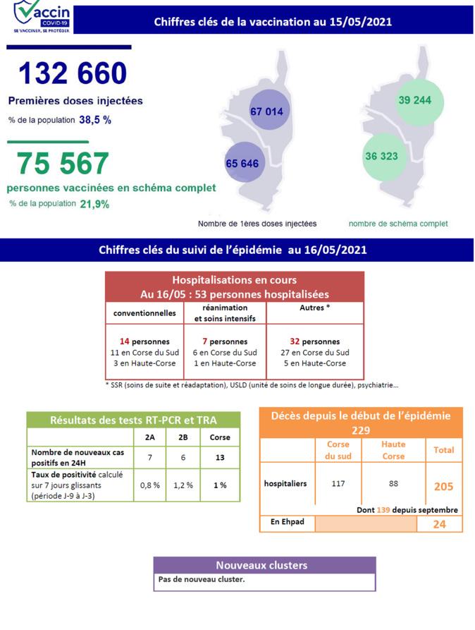 Covid-19 - Toujours 53 patients hospitalisés en Corse