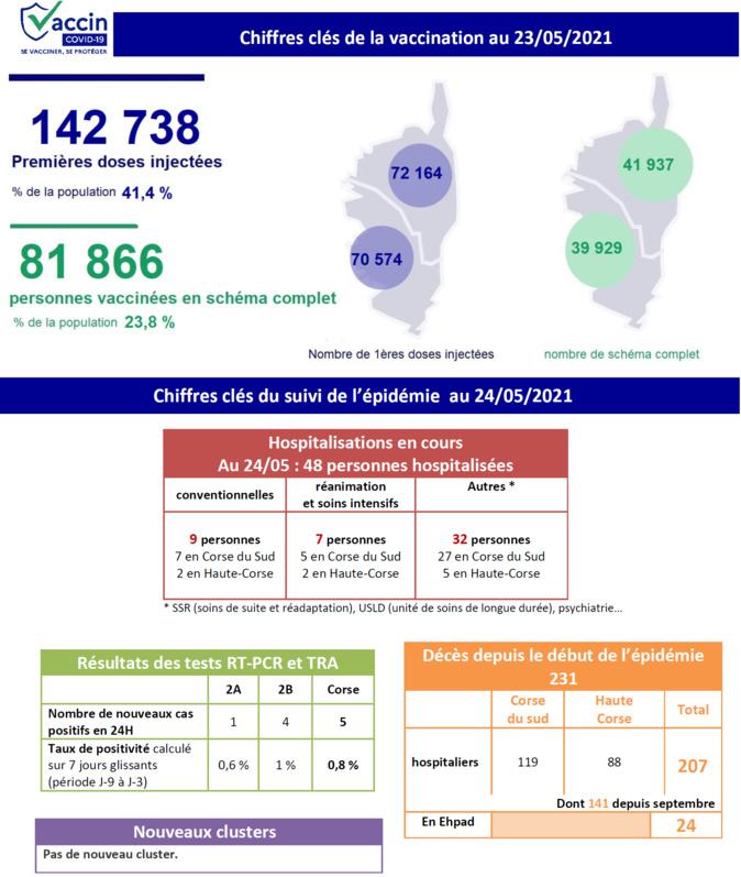 Covd-19 - Les chiffres demeurent stables et bas en Corse
