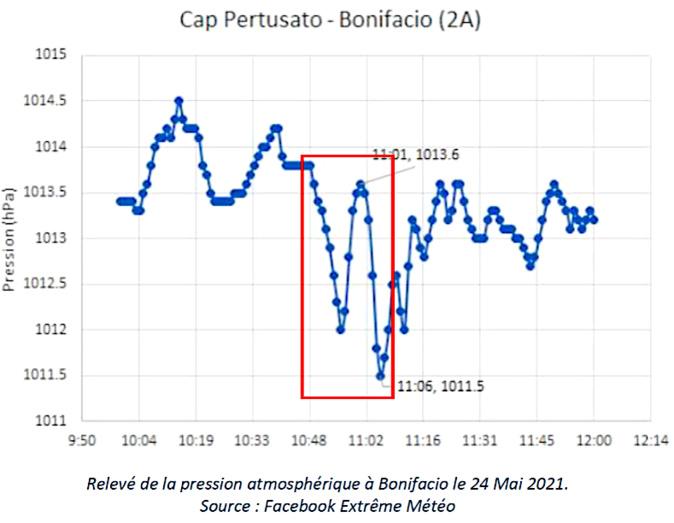Submersion de la marine Bonifacio :  un changement rapide de la pression atmosphérique