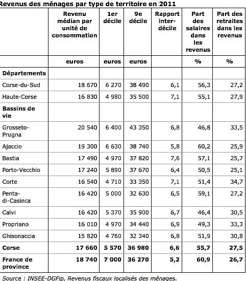 Corse : Des revenus faibles et fortement dispersés