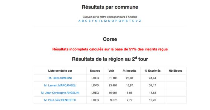 Elections régionales, second tour : tous les résultats
