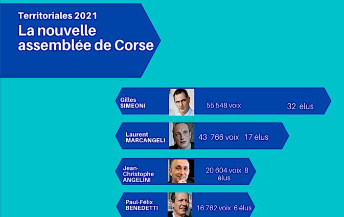 Majorité absolue : 55 548 voix et 32 sièges pour Gilles Simeoni