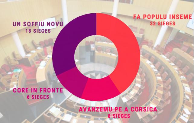 Répartition en pourcentage des sièges de la nouvelle assemblée de Corse. Source : CNI
