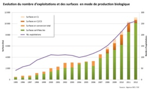 Evolution de la production biologique en Corse