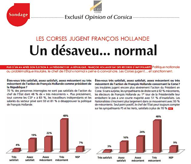 Les Corses jugent François Hollande