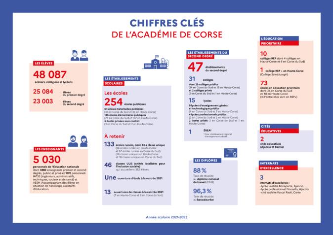 En Corse 48 087 élèves vont faire leur rentrée scolaire