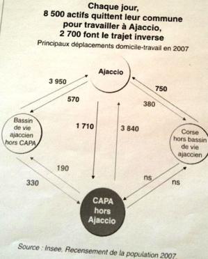 CAPA : Un bilan et des retouches au plan de déplacement urbain