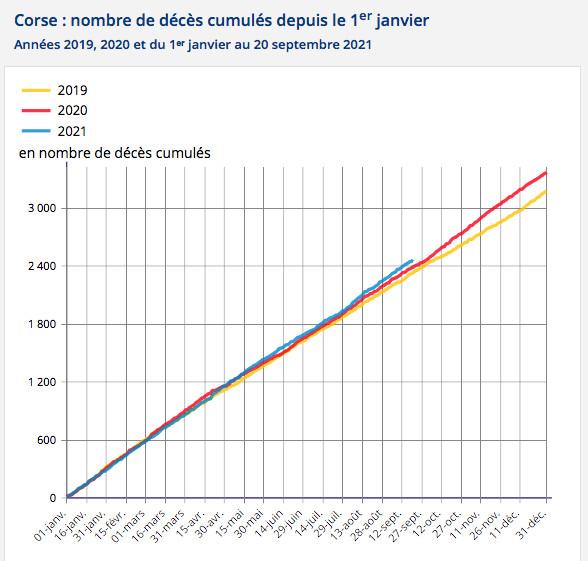 Covid-19 : le nombre de décès en hausse de 8,2% en Corse