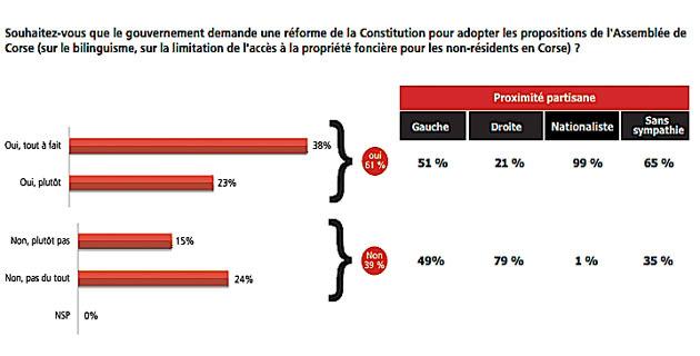 Réforme Constitutionnelle : 61% des Corses plutôt favorables…