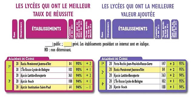 Classement des lycées de Corse : Jeanne d'Arc, Balagne, Lætitia, Fesch, Saint-Paul