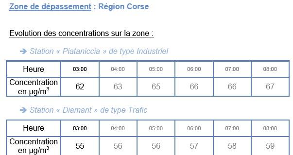 Pic de pollution atmosphérique en cours en Corse
