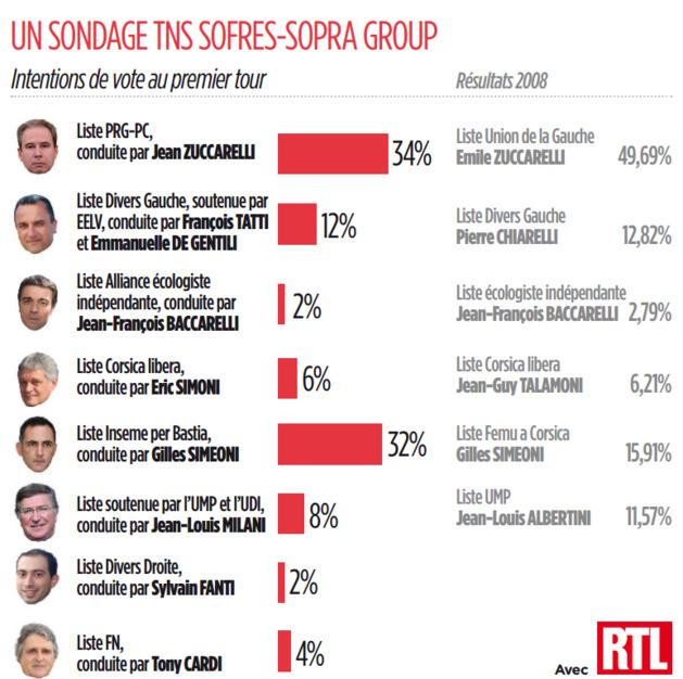 Municipales de Bastia : Et maintenant le sondage TNS-Sofres