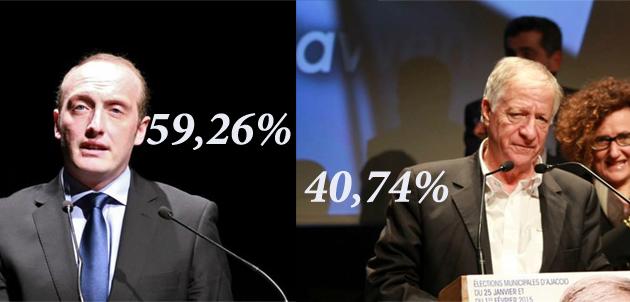 Municipale : Laurent Marcangeli remporte l'élection d'Ajaccio haut la main