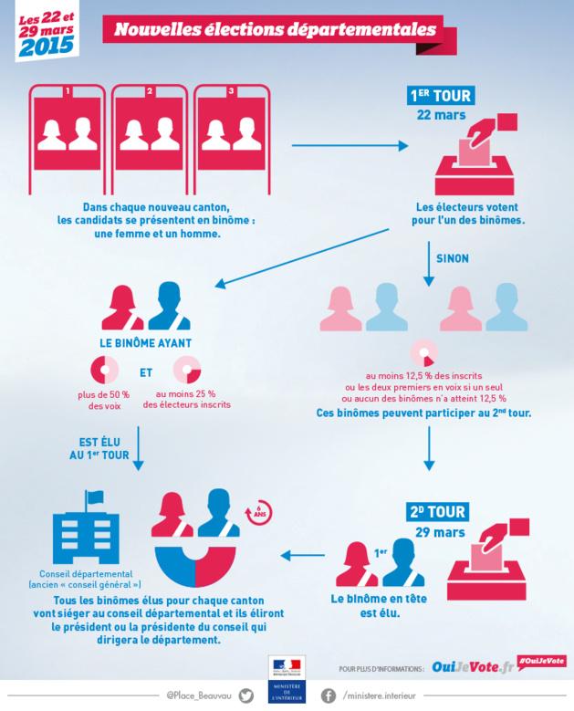 Elections départementales : 26 binômes à élire en Corse