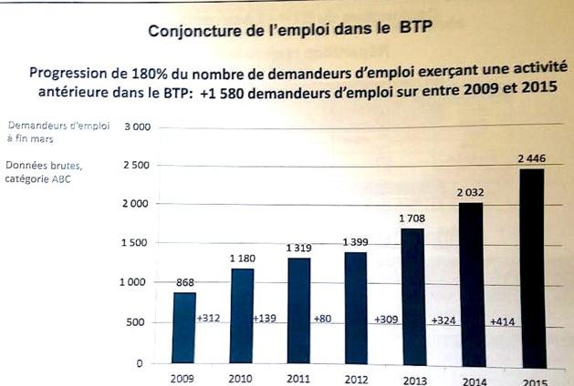 Cellule de veille économique dans le BTP : Le grand recul du logement