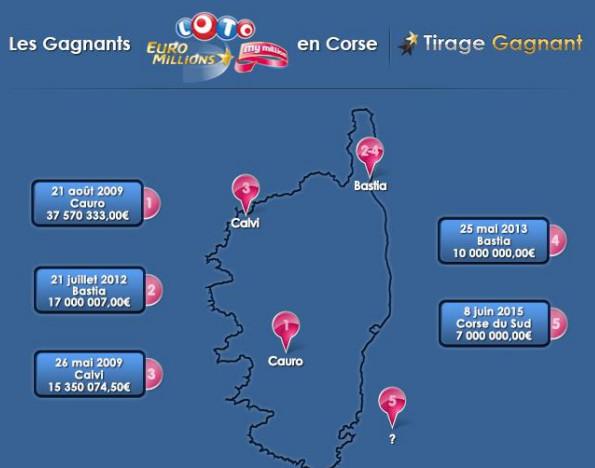 Le top 5 des gagnants de Corse-du-Sud, dont le gagnant du 8  juin avec ses 7 millions d'euros.