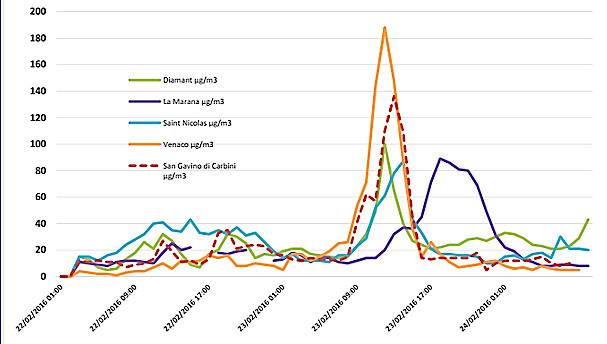 Pic de pollution atmosphérique : Retour à la normale en Corse
