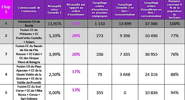 Gaspillages d'eau en Corse : Qui sont les bons et les mauvais élèves ? Une infographie dynamique