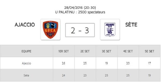 Demi-finale des Playoffs : Le GFCA échoue au Palatinu