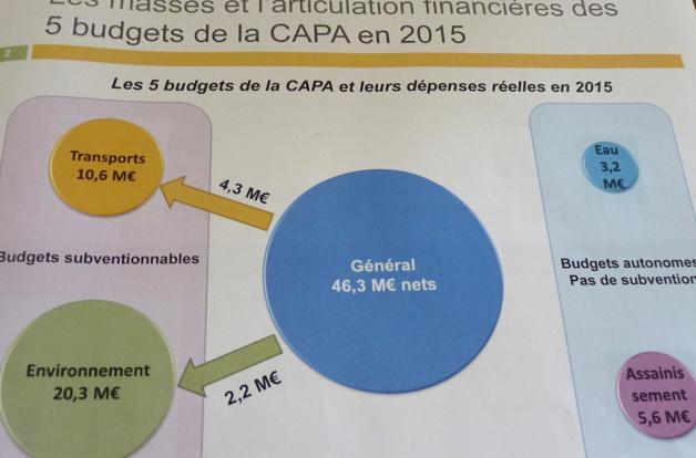 Le compte administratif 2015 à la Capa : Malgré la bonne santé financière, la rigueur est de mise