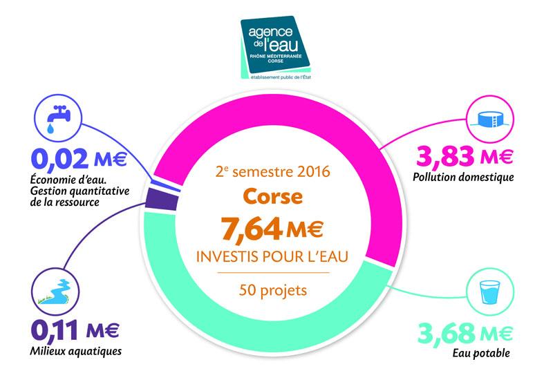 Agence de l'eau : 7,64 millions d'euros  investis en Corse lors du dernier semestre