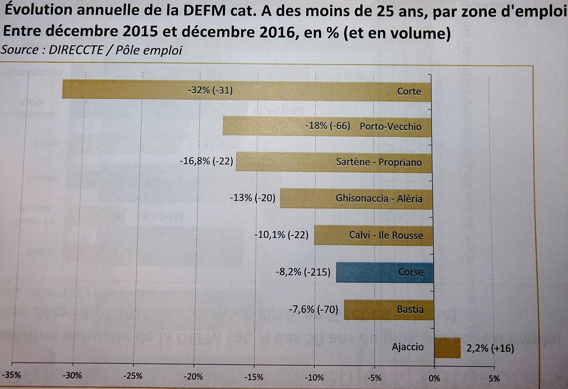 Corse : Le chômage enfin en baisse depuis 2008. L'embellie profite aux jeunes et aux demandeurs de longue durée