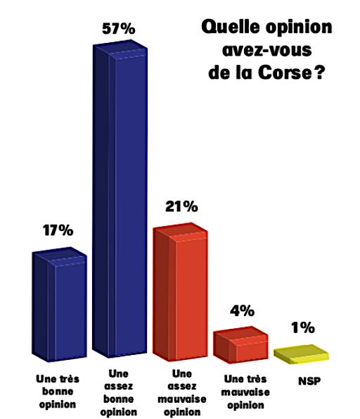 """*Corse, l'île amie"""", plébiscitée à 74%"""