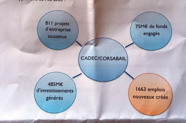 Caisse de Développement de la Corse :  Bilan satisfaisant et ambitions nouvelles