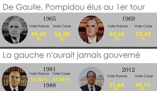 Présidentielles: Et si la Corse avait décidé?