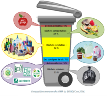 Le contenu de nos poubelles en 2016