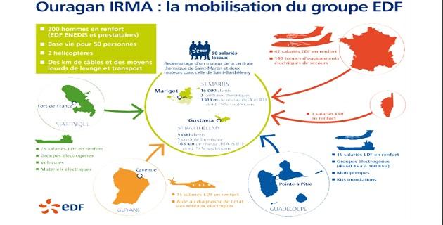 Ouragan Irma : Des agents du Centre EDF de Corse sont déployés à Saint-Martin et Saint-Barthélemy.