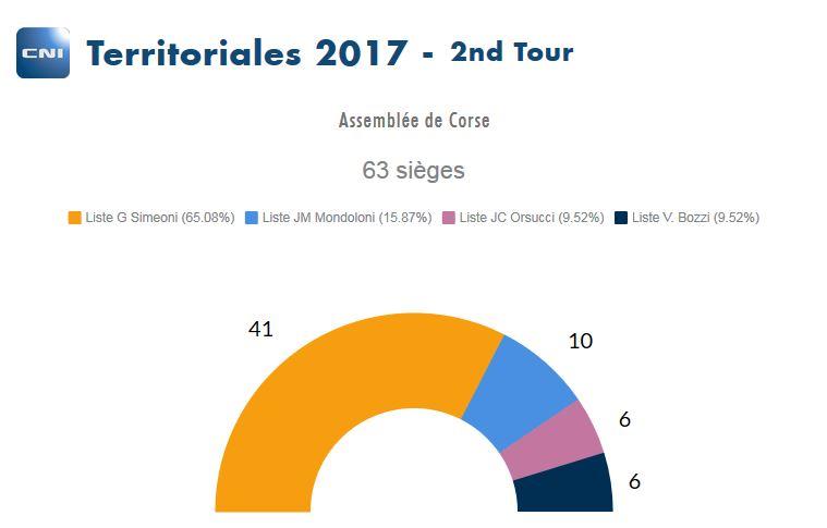 La composition de la nouvelle assemblée de Corse