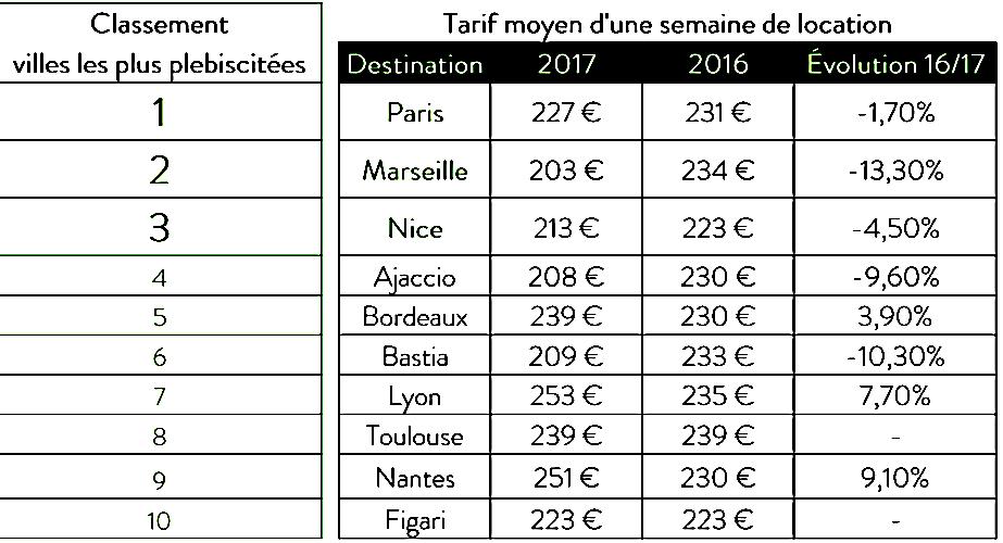 Locations de voitures : Ajaccio dans le top 5, Bastia 6e !