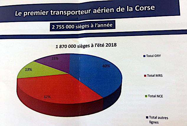 Air Corsica : L'Eté sera chaud !
