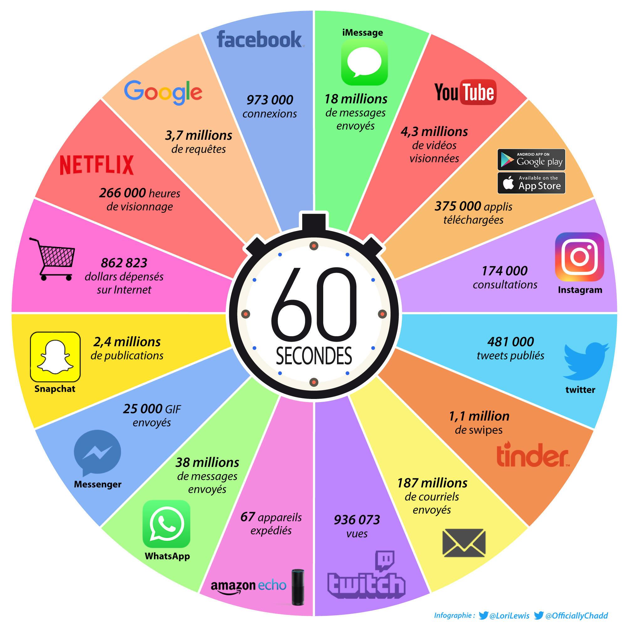 Dans le monde des réseaux sociaux… et de Communiti