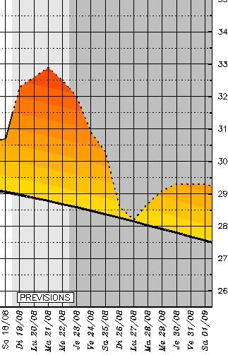 Courbe des températures prévues à Bastia