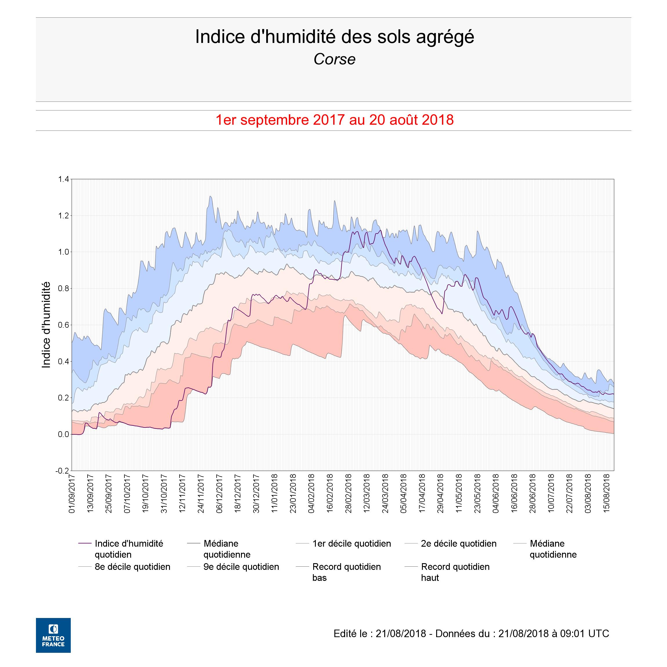 L'indice d'humidité des sols corses est de l'ordre de 0,22 contre 0,01 l'an passé !